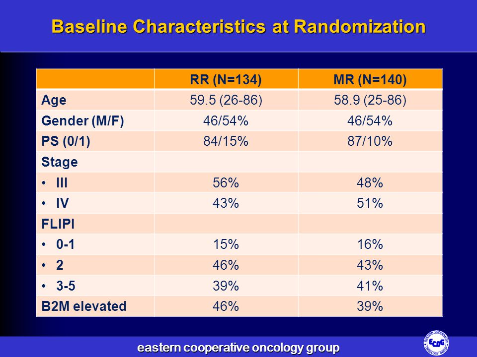 Baseline Characteristics at Randomization