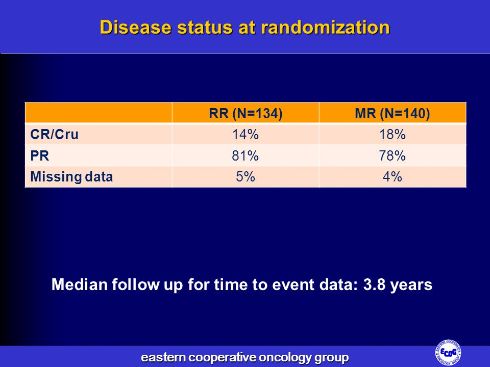 Disease status at randomization