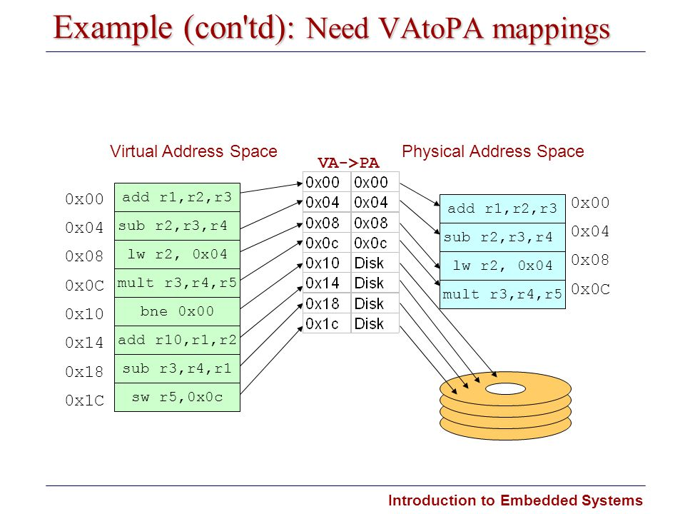 Example (con td): Need VA­to­PA mappings