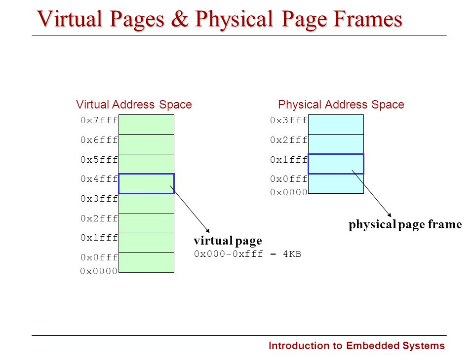 Virtual Pages & Physical Page Frames