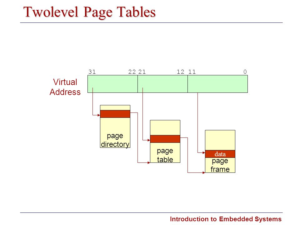 Two­level Page Tables Virtual Address page directory page table page