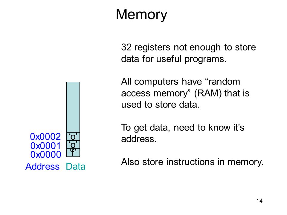 Memory 32 registers not enough to store data for useful programs.