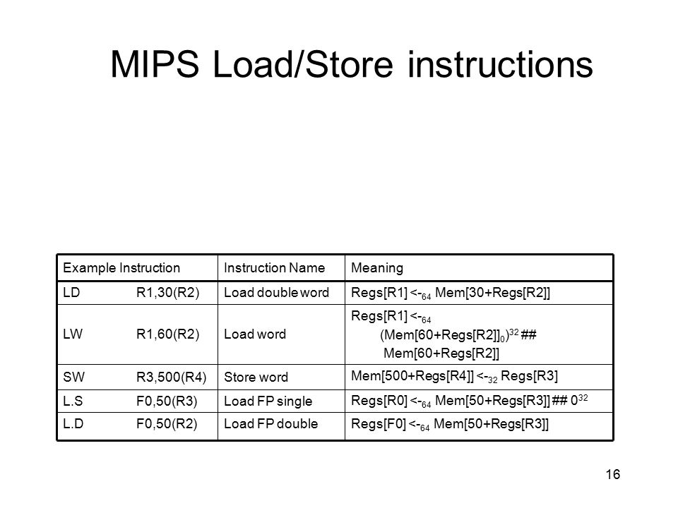 MIPS Load/Store instructions