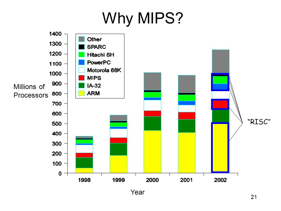 Why MIPS Millions of Processors RISC Year