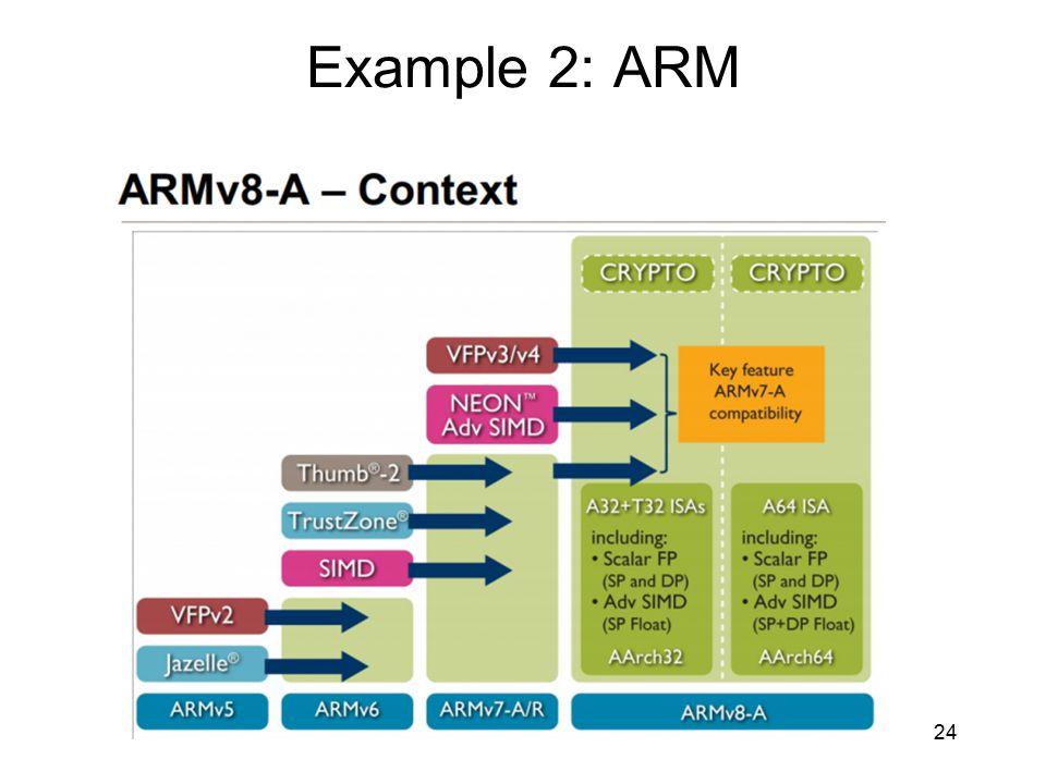 Example 2: ARM
