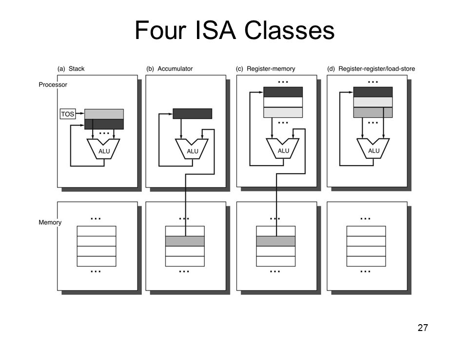 Four ISA Classes First distinction among different ISAs: Type of internal storage. Stack, Accumulator, or Register.
