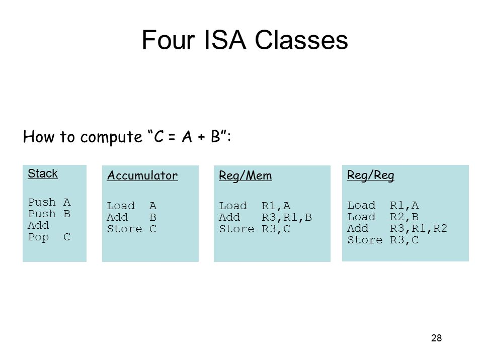 Four ISA Classes How to compute C = A + B : Stack Push A Push B Add
