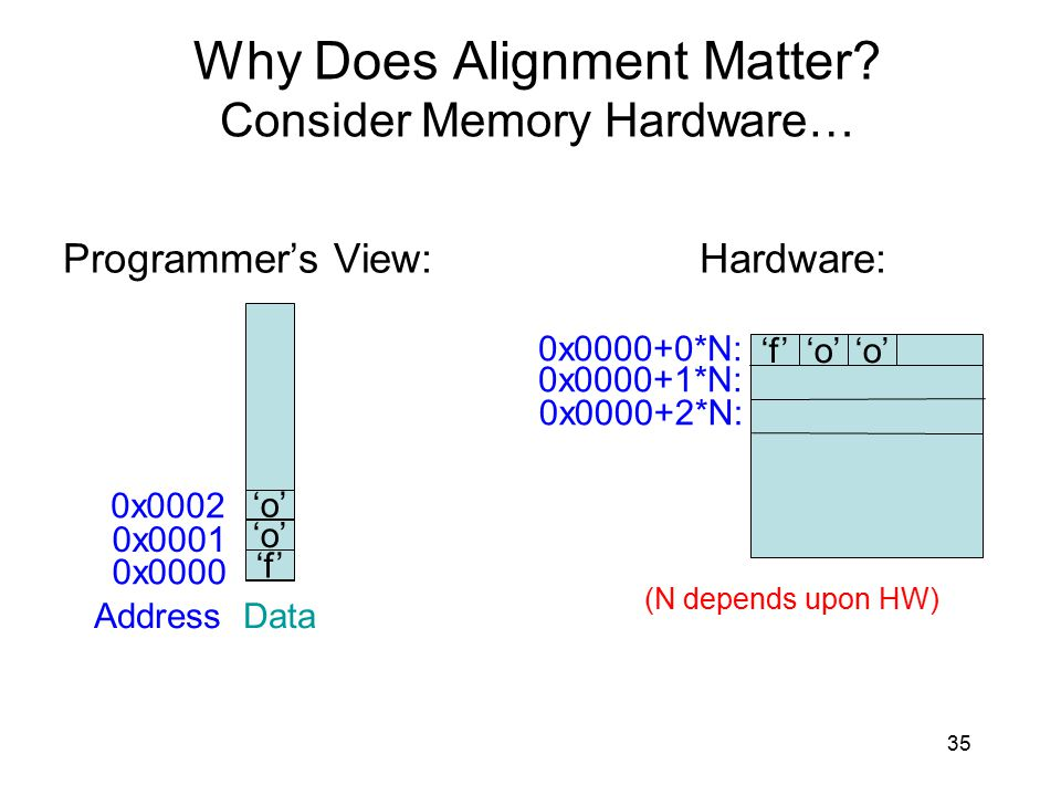 Why Does Alignment Matter Consider Memory Hardware…