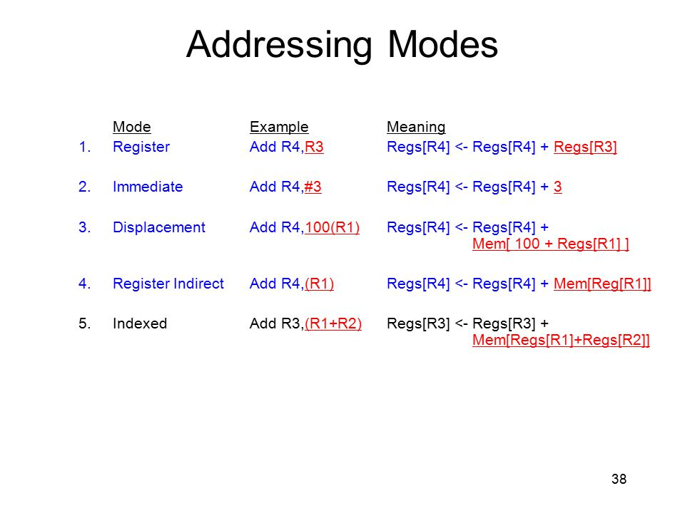 Addressing Modes Mode Example Meaning