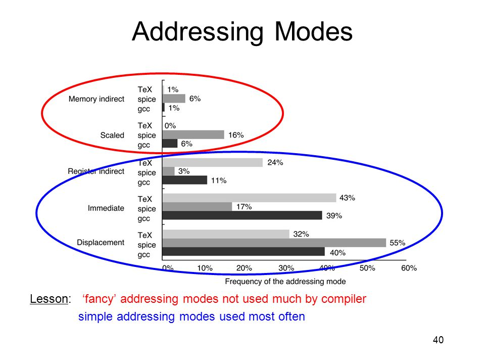 Addressing Modes simple addressing modes used most often