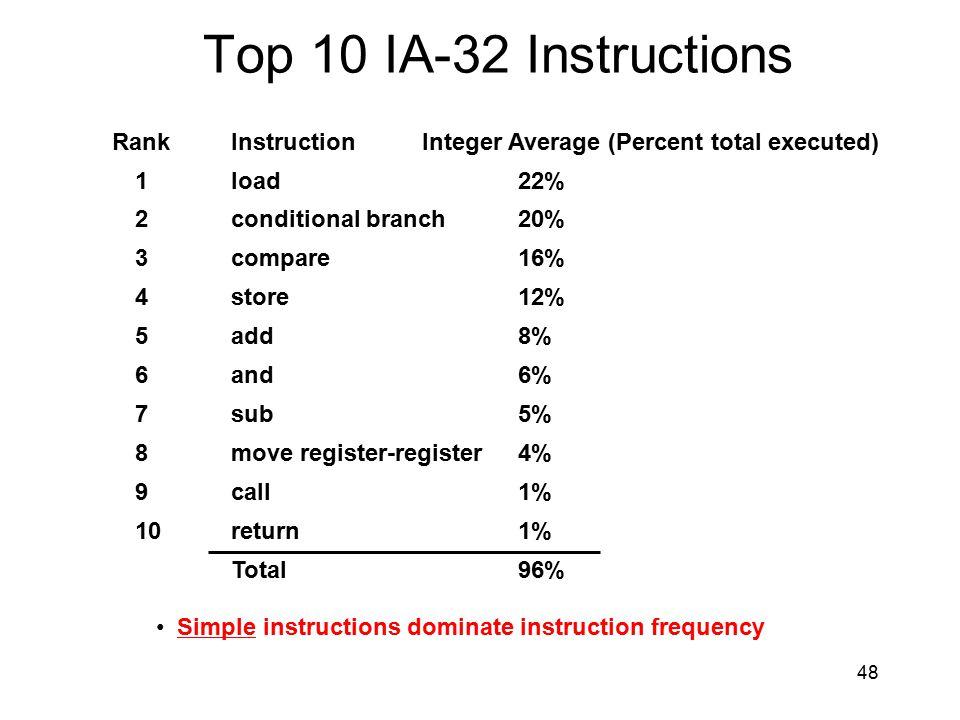 Top 10 IA-32 Instructions Rank Instruction