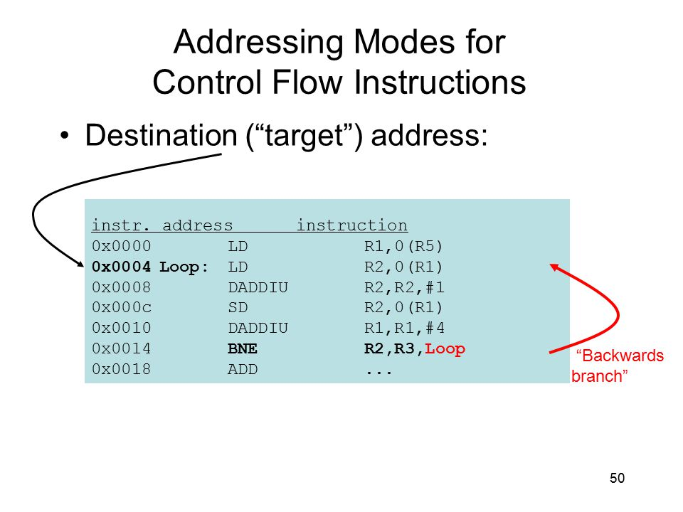 Addressing Modes for Control Flow Instructions