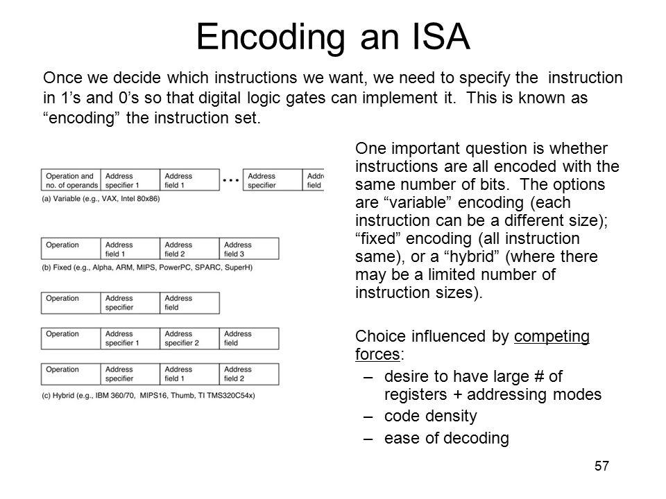 Encoding an ISA