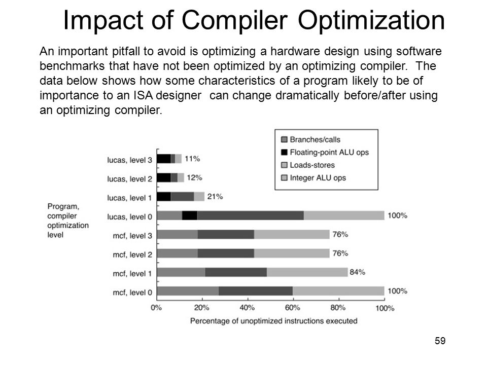 Impact of Compiler Optimization