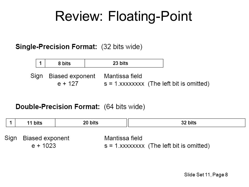 Review: Floating-Point