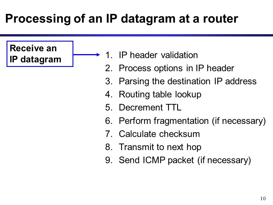 Processing of an IP datagram at a router