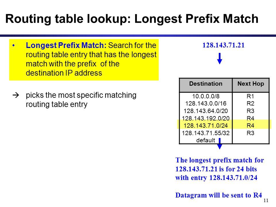 Routing table lookup: Longest Prefix Match
