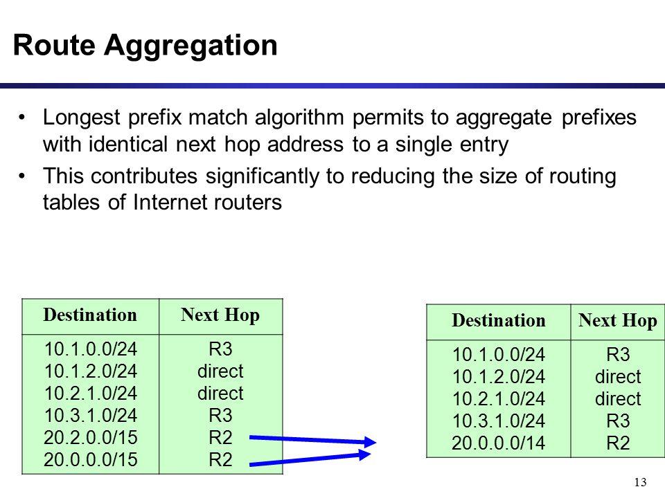 Route Aggregation Longest prefix match algorithm permits to aggregate prefixes with identical next hop address to a single entry.