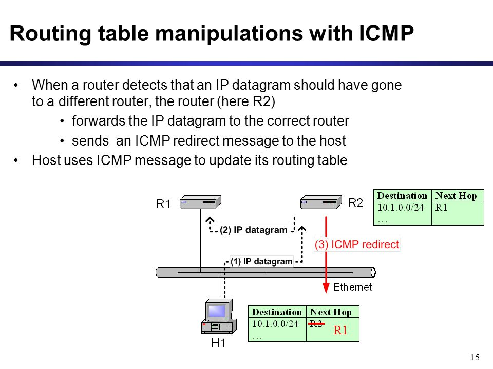 Routing table manipulations with ICMP