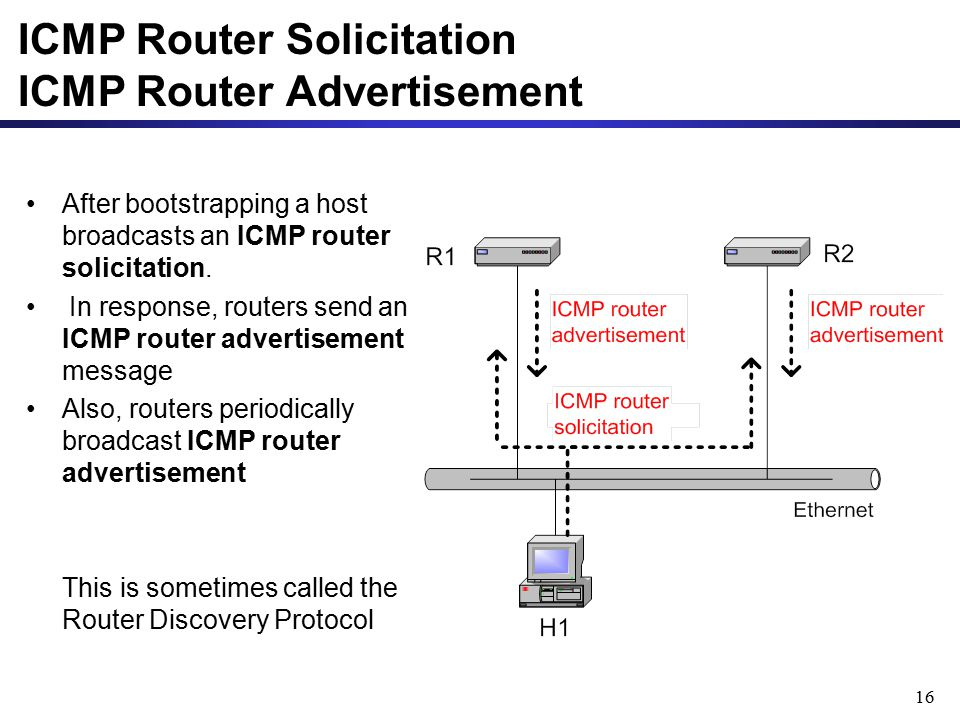 ICMP Router Solicitation ICMP Router Advertisement