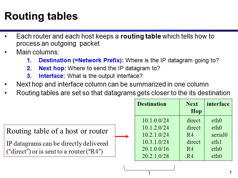 Routing tables Routing table of a host or router