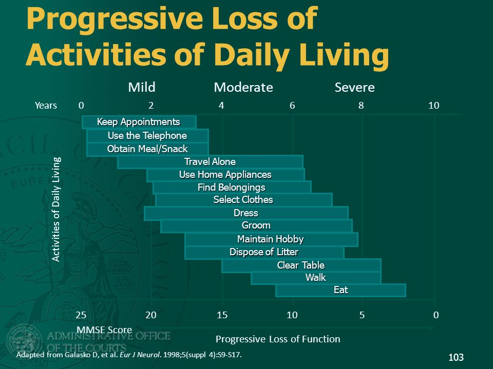 Progressive Loss of Activities of Daily Living