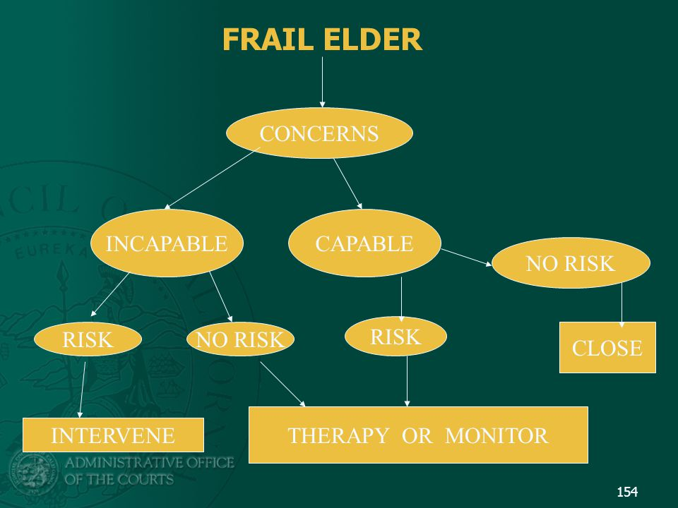 FRAIL ELDER CONCERNS INCAPABLE CAPABLE NO RISK RISK RISK NO RISK CLOSE