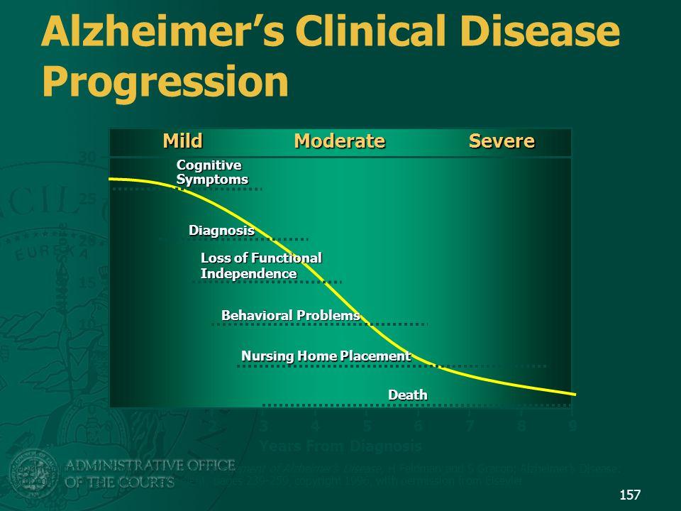 Alzheimer's Clinical Disease Progression