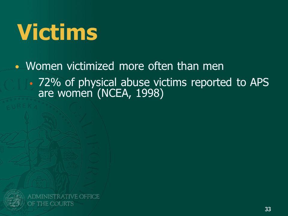 Victims Women victimized more often than men