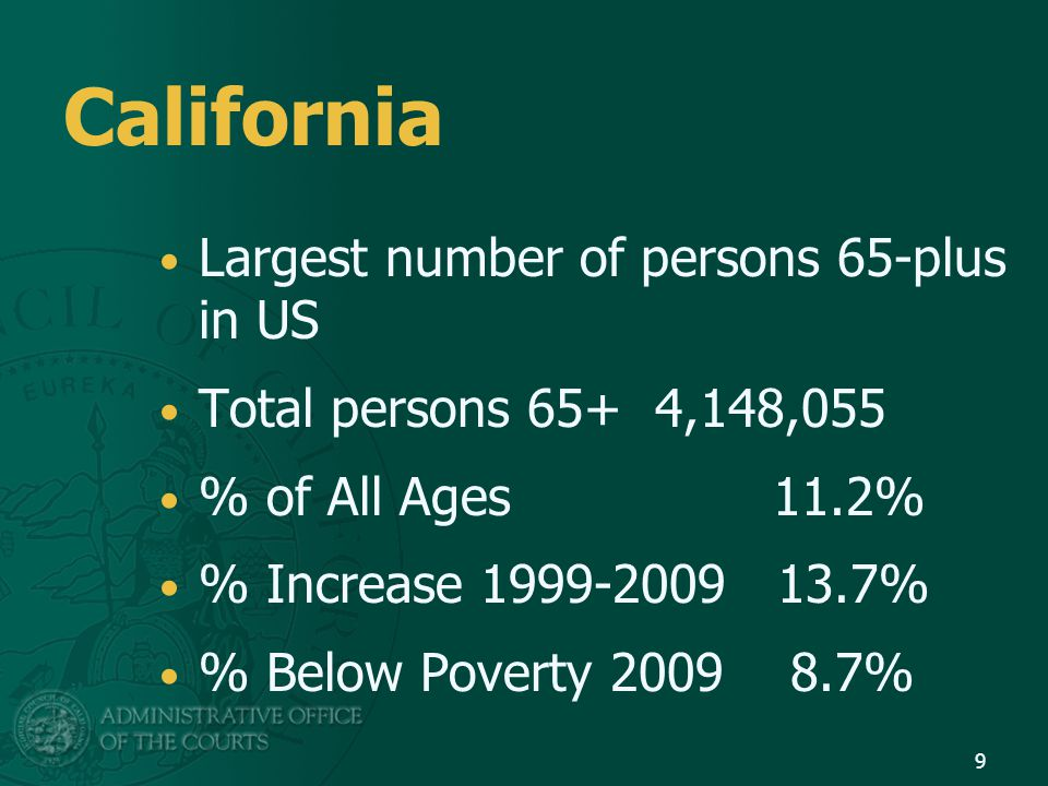 California Largest number of persons 65-plus in US