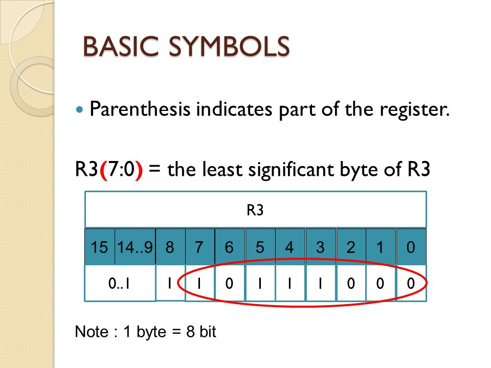BASIC SYMBOLS Parenthesis indicates part of the register.