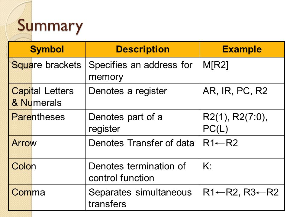 Summary Symbol Description Example Square brackets