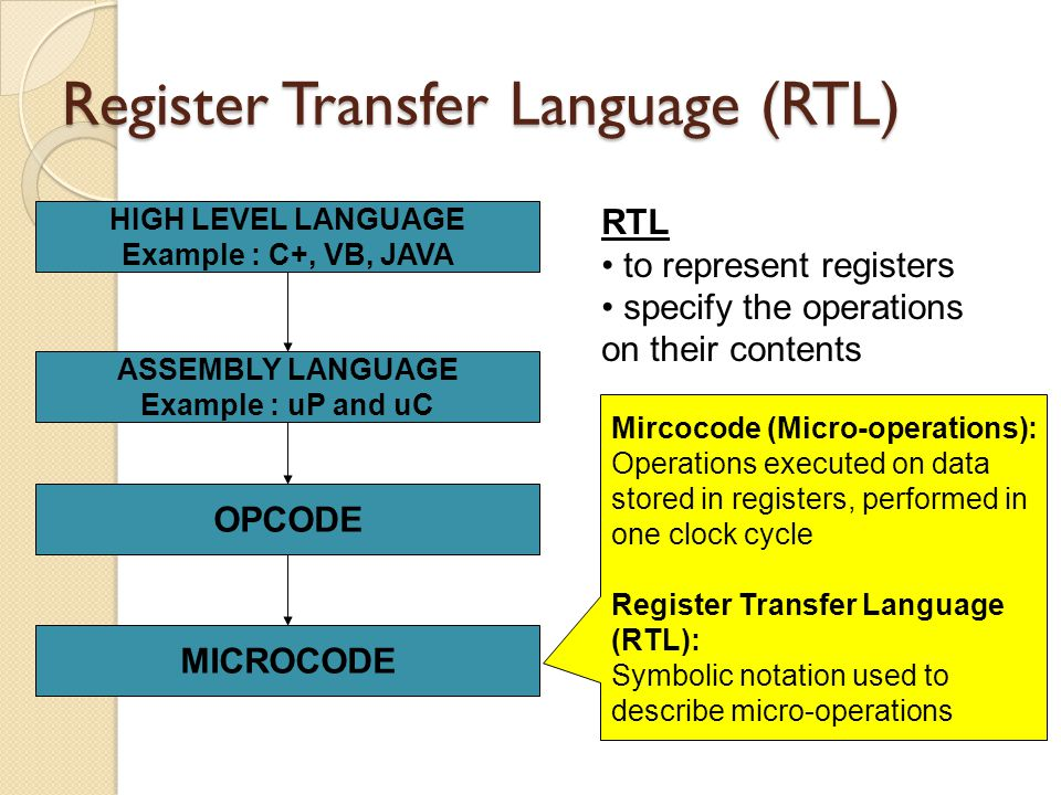Register Transfer Language (RTL)
