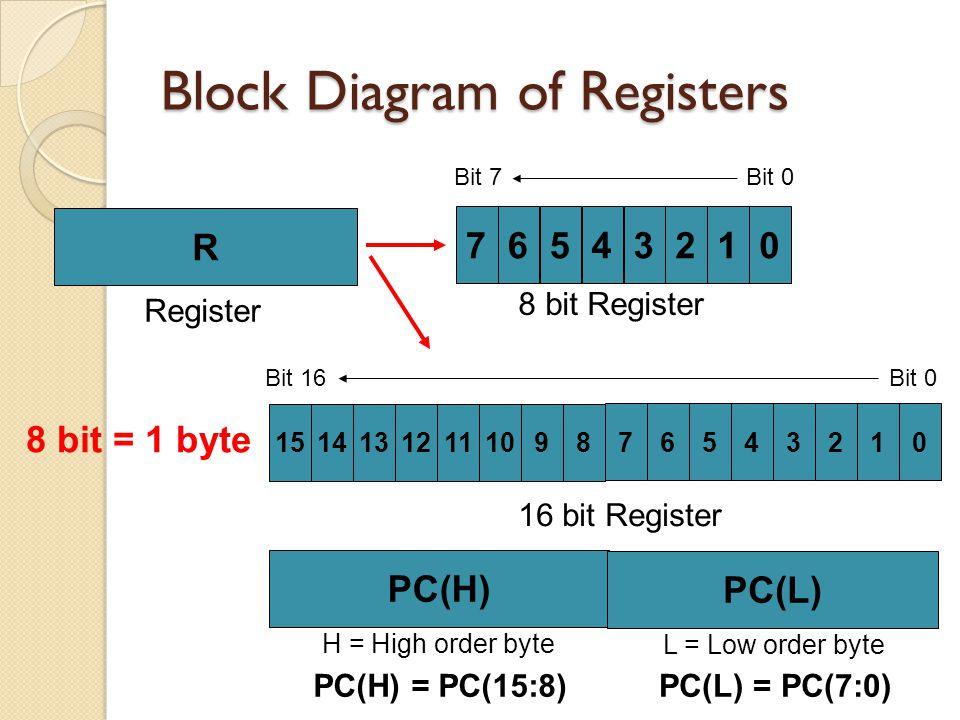 Block Diagram of Registers