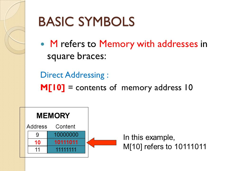 BASIC SYMBOLS M refers to Memory with addresses in square braces: