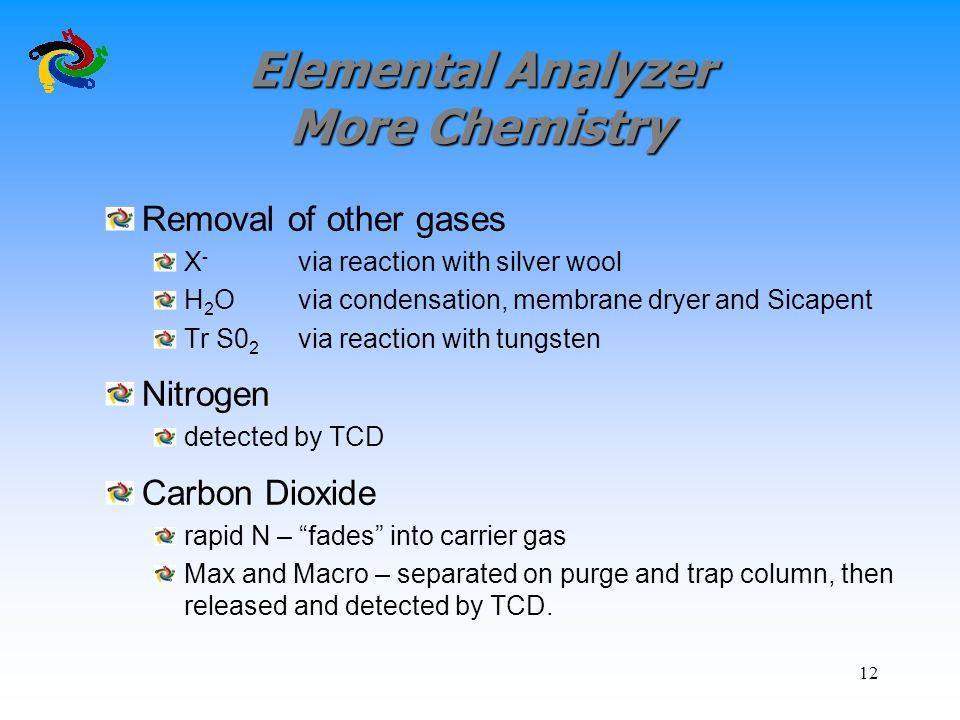Elemental Analyzer More Chemistry
