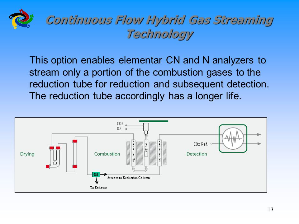 Continuous Flow Hybrid Gas Streaming Technology