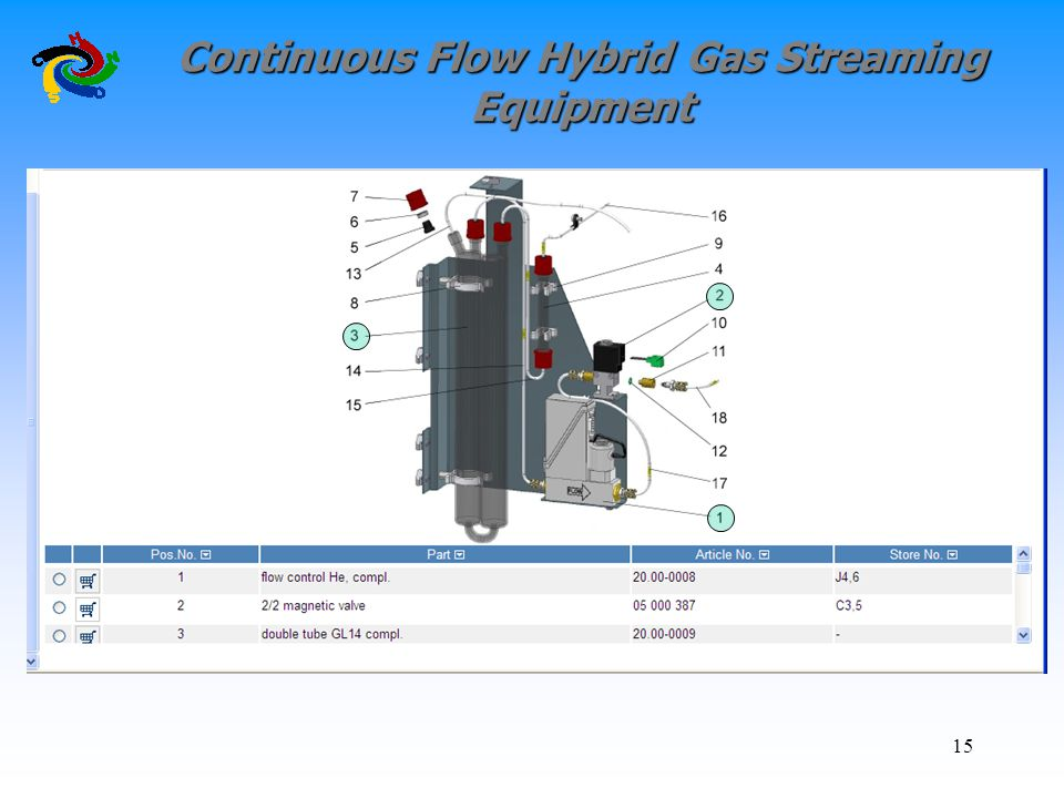 Continuous Flow Hybrid Gas Streaming Equipment