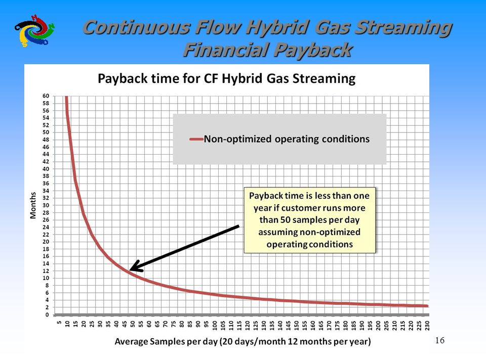 Continuous Flow Hybrid Gas Streaming Financial Payback