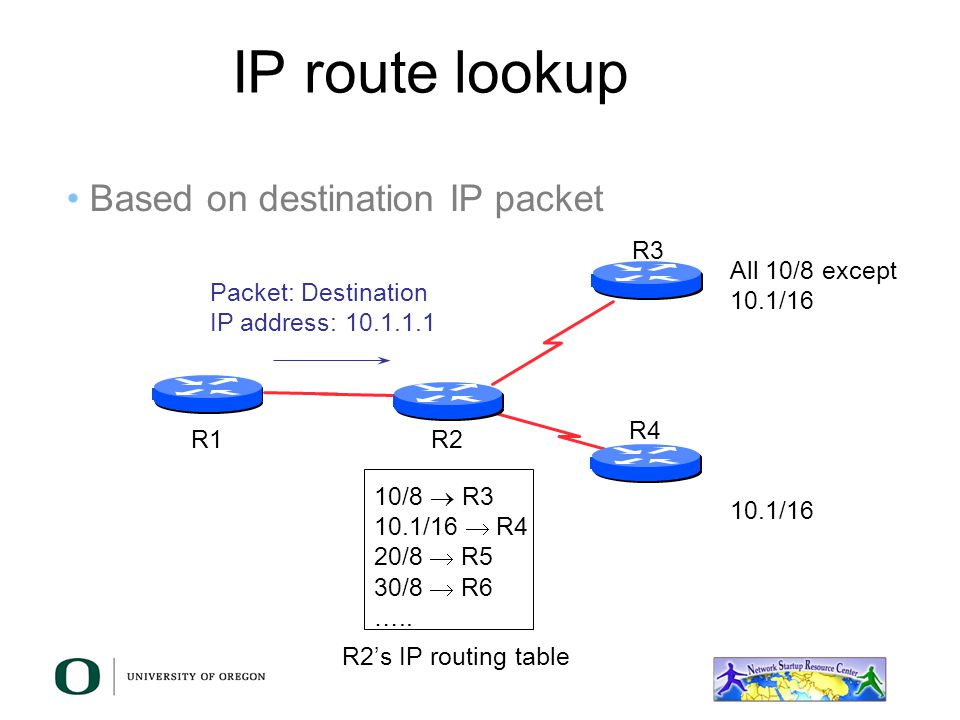 IP route lookup Based on destination IP packet R3 All 10/8 except