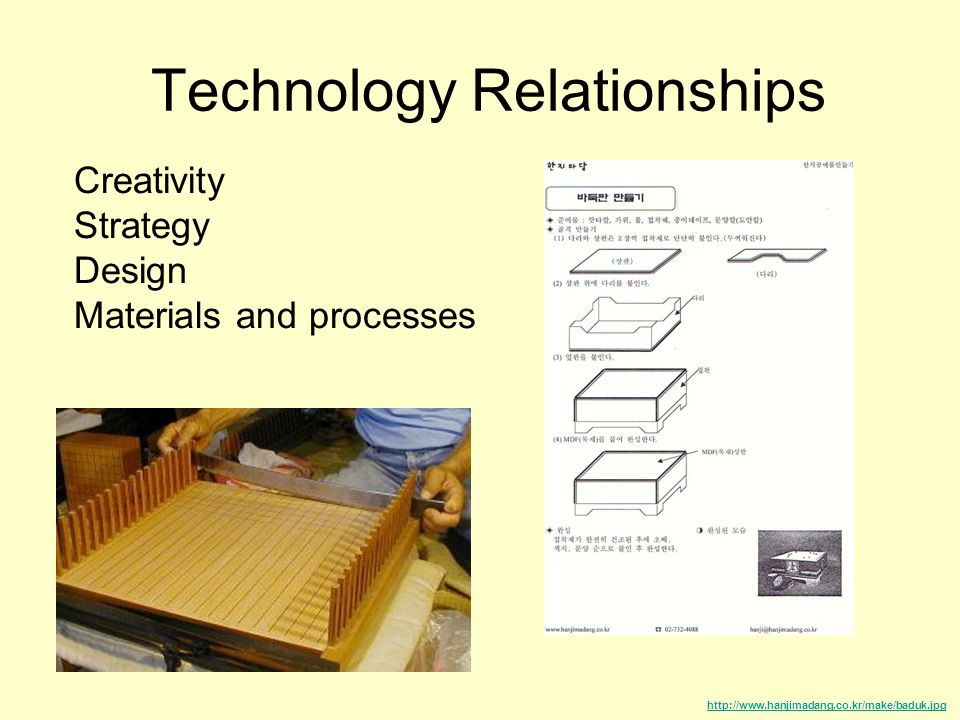 Technology Relationships