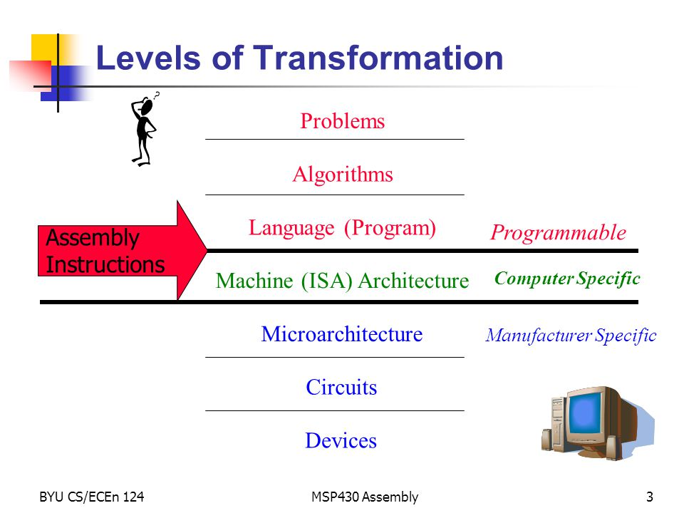 Levels of Transformation