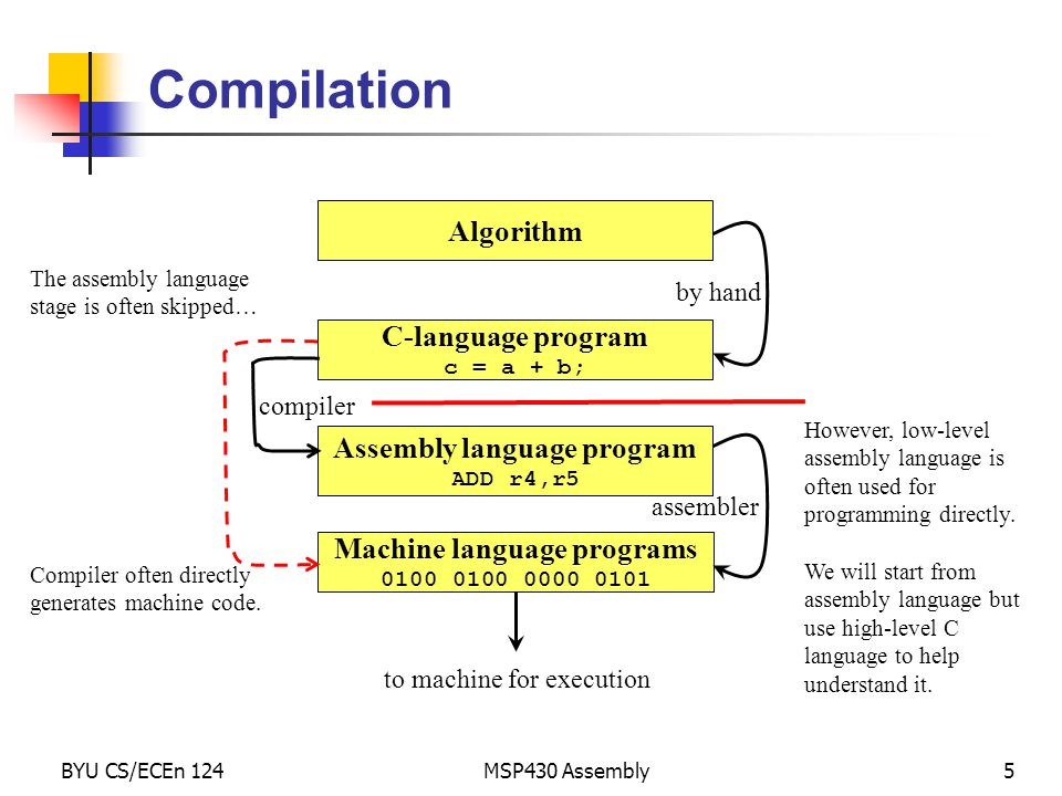 Assembly language program Machine language programs