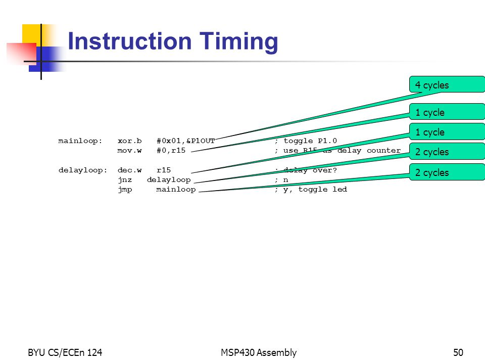 Instruction Timing 4 cycles 1 cycle 1 cycle 2 cycles 2 cycles