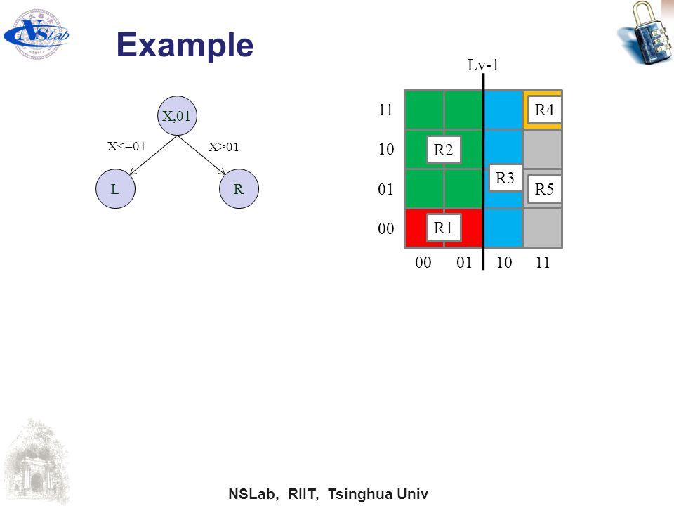 Example Lv-1 11 R4 10 R2 R3 01 R5 00 R1 00 01 10 11 X,01 L R X<=01