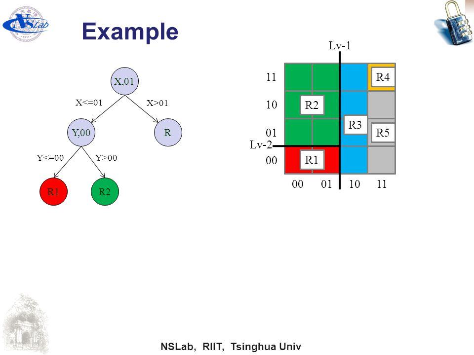 Example Lv-1 11 R4 10 R2 R3 01 R5 Lv-2 00 R1 00 01 10 11 X,01 Y,00 R