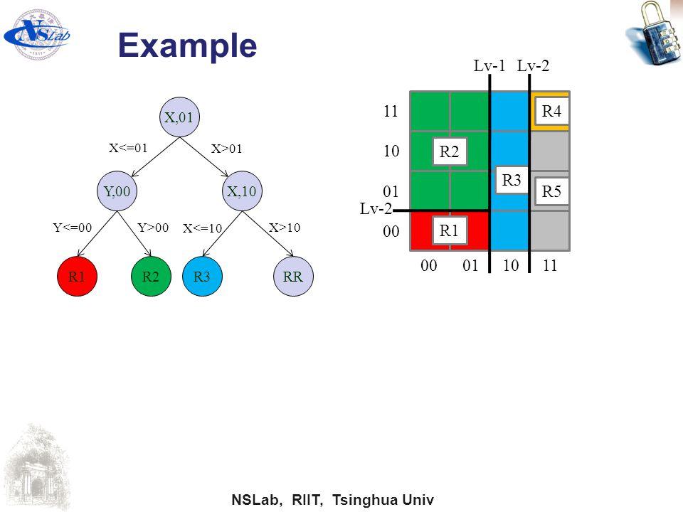 Example Lv-1 Lv-2 11 R4 10 R2 R3 01 R5 Lv-2 00 R1 00 01 10 11 X,01