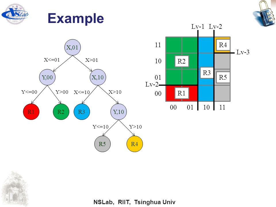 Example Lv-1 Lv-2 11 R4 Lv-3 10 R2 R3 01 R5 Lv-2 00 R1 00 01 10 11