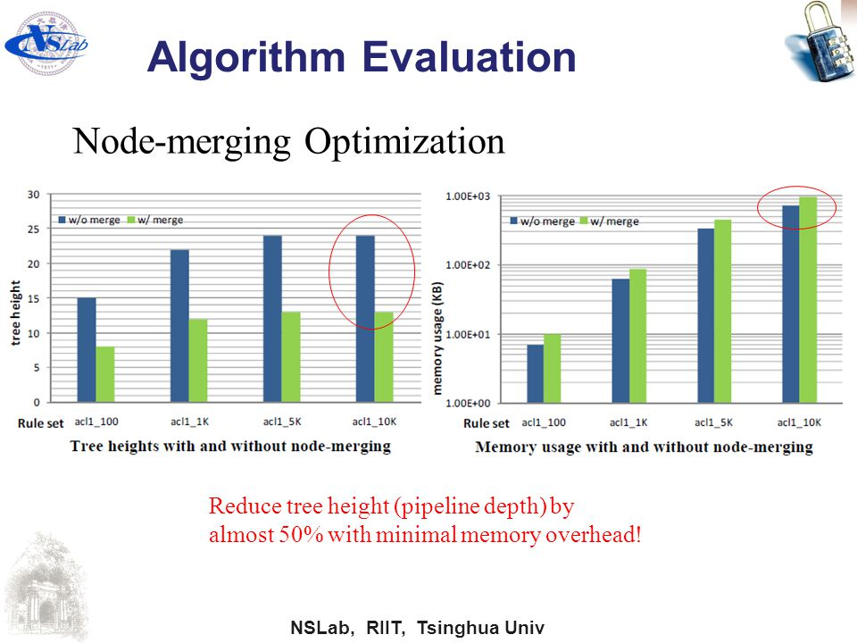 Algorithm Evaluation Node-merging Optimization