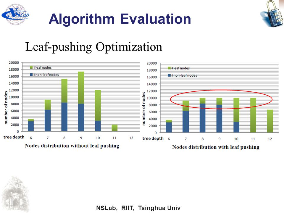 Algorithm Evaluation Leaf-pushing Optimization